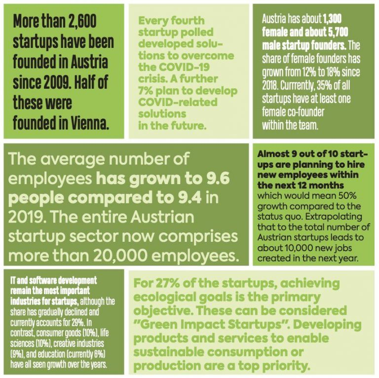 COVID-19's experienced impact on Austria's startup landscape